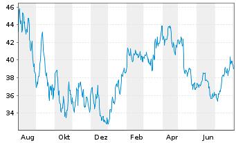Chart Bechtle AG - 1 Jahr