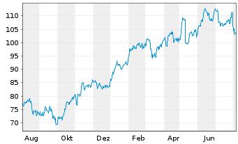 Chart Bayerische Motoren Werke AG - 1 Jahr