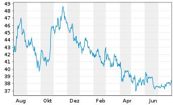 Chart BayWa AG vink. Namens-Aktien - 1 Jahr