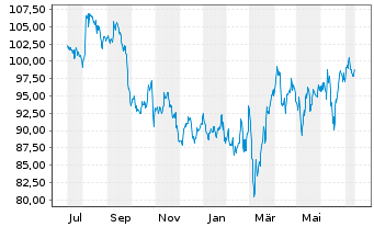 Chart Beiersdorf AG - 1 Jahr