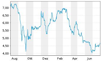 Chart B.R.A.I.N. Biotechnology AG - 1 Jahr