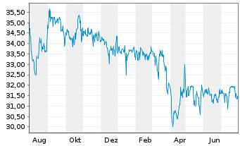 Chart Biotest AG VZ - 1 Jahr