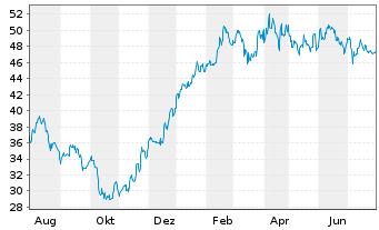 Chart Bertrandt AG - 1 Jahr