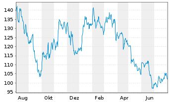 Chart Carl Zeiss Meditec AG - 1 Jahr