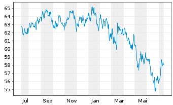Chart Acatis Asia Pacific Pl.Fds UI - 1 Jahr
