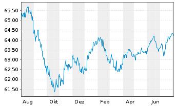 Chart apo Piano INKA Inhaber-Anteile - 1 Jahr