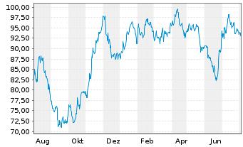 Chart CEWE Stiftung & Co. KGaA - 1 Jahr