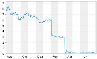 Chart LEONI AG - 1 Jahr