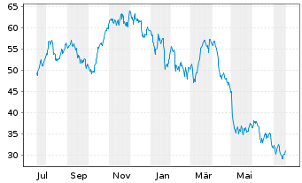 Chart CANCOM SE - 1 Jahr