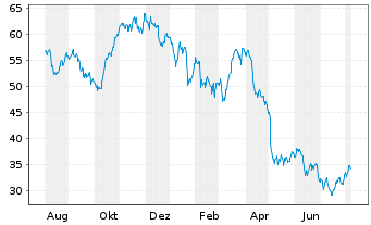Chart CANCOM SE - 1 Year