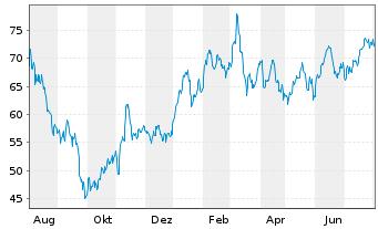 Chart Continental AG - 1 Jahr