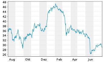 Chart LANXESS AG - 1 Jahr