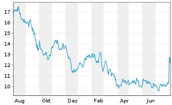 Chart 1&1 Drillisch AG - 1 Jahr