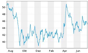 Chart Drägerwerk AG & Co. KGaA VZ - 1 Jahr