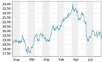 Chart Deutsche Telekom AG - 1 Jahr