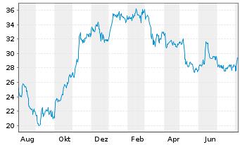 Chart Dürr AG - 1 Jahr