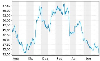 Chart ECKERT & ZIEGLER AG - 1 Jahr