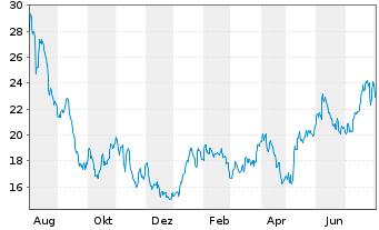 Chart Evotec AG - 1 Jahr