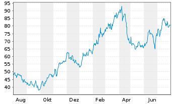 Chart Elmos Semiconductor AG - 1 Jahr