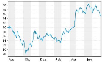 Chart Fielmann AG - 1 Jahr