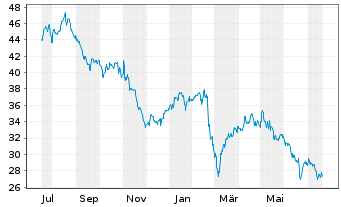 Chart Fresenius SE & Co. KGaA - 1 Jahr