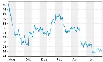 Chart GFT Technologies SE - 1 Jahr