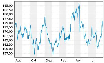 Chart Deutsche Börse AG - 1 Jahr