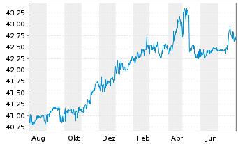 Chart DMG MORI AG - 1 Jahr