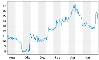 Chart GRAMMER AG - 1 Jahr