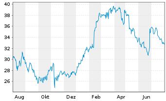 Chart Bilfinger SE - 1 Jahr