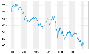 Chart HeidelbergCement AG - 1 Jahr