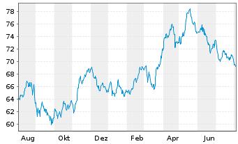 Chart Henkel AG & Co. KGaA VZ - 1 Jahr