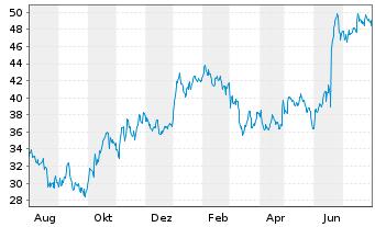 Chart Covestro AG - 1 Jahr