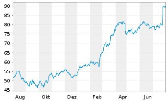 Chart HOCHTIEF AG - 1 Jahr