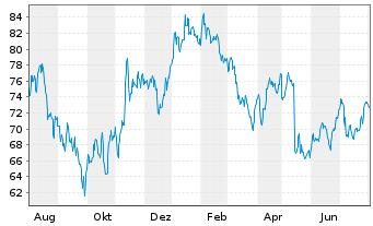 Chart Hornbach Holding AG&Co.KGaA - 1 Jahr