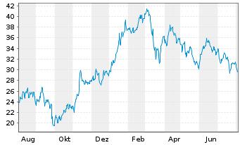 Chart Salzgitter AG - 1 Jahr