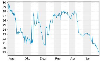 Chart ALBA SE - 1 Jahr