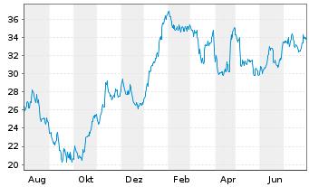 Chart Jungheinrich AG VZ - 1 Jahr
