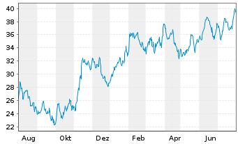 Chart Infineon Technologies AG - 1 Jahr
