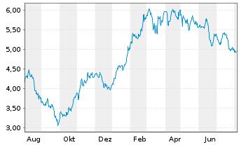 Chart Deutz AG  - 1 Jahr