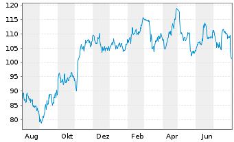 Chart KRONES AG - 1 Jahr