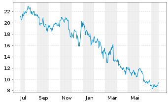 Chart LPKF Laser & Electronics AG - 1 Jahr