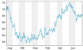 Chart Nemetschek SE - 1 Jahr