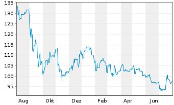 Chart Lechwerke AG - 1 Jahr