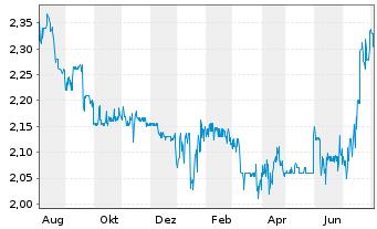 Chart Albis Leasing AG - 1 Jahr