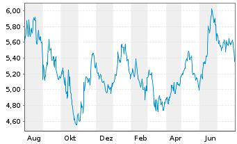 Chart MLP AG - 1 Jahr
