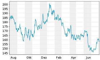 Chart Merck KGaA - 1 Jahr