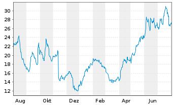 Chart MorphoSys AG - 1 Jahr