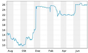 Chart va-Q-tec AG - 1 Jahr