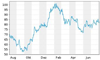 Chart Aurubis AG - 1 Jahr
